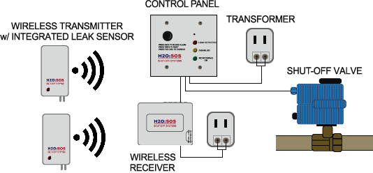 wireless leak detection system